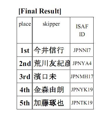 20140705_nanba_Result
